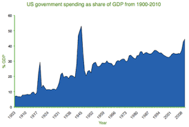 america s mixed economy us government spending as share of gdp from 1900 2010
