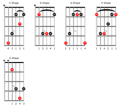 C Shape Barre Chord Chart The Guitarists Guide To The Caged System 2013 08 01