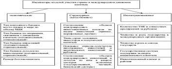 Реферат Место и роль России в мировой экономике  Таким образом общая картина участия РФ в МДК за исследуемый период является противоречивой но скорее позитивной Эффективность участия России в МДК