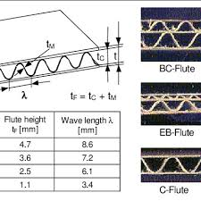 Geometric Dimensions And Corrugated Cardboard Flute Types