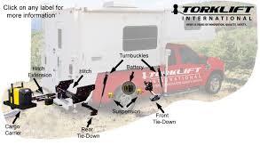 How to Mount a Truck Bed Camper | etrailer.com