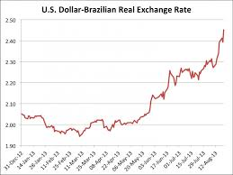 Brazilian Real Chart Us Dollar To Brazilian Real Chart Trade Setups That Work