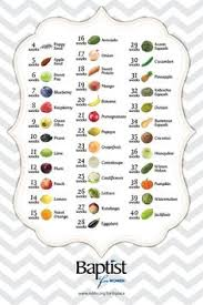 Baby Development Fruit Chart Baby Size Chart Week By Week Fruit Comparison Pregnancy