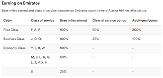 Emirates Airlines Award Chart Emirates Offering Up To 4x Miles On Flights One Mile At A Time