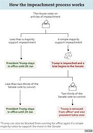 Trump impeachment: Several Republicans to join Democrats in House vote -  BBC News