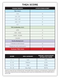 Pin On Top Ten Thyroid Tests