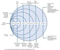internet of things the zen of iot Devices Internet of Things at Internet Of Things Diagrams