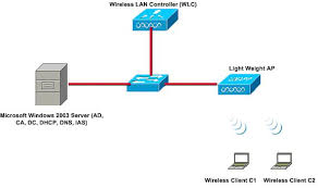 nps, wireless lan controllers, and wireless networks configuration wired home network diagram at Home Server Setup Diagram