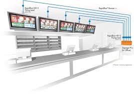 digital signage for restaurant menu boards c2g application diagram