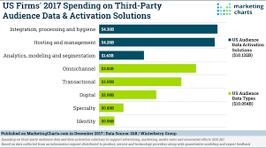 Marketing Charts 2017 Us Firms 2017 Spending On Third Party Audience Data