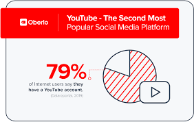 Youtube How To Read Stock Charts 10 Youtube Statistics 2019 Every Marketer Should Know
