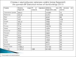 Задание для контрольной работы Мировая экономика презентация онлайн Страны с крупнейшими запасами нефти млрд баррелей по данным bp statistical review of world energy 2011
