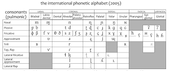 As the terms 'phonetic' and 'alphabet' suggest, the international phonetic alphabet is an international writing system that was created amongst the different dialects of the english language, there is very little variation in the consonants, so this part of the chart is more or less the same for. Lauren Gawne On Twitter Ipa Glowup Til The International Phonetic Association Has A Page Of Historical International Phonetic Alphabet Charts Https T Co Xcfvikdkse Https T Co Qd2li8v3hb
