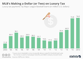 Chart Mlbs Making A Dollar Or Two On Luxury Tax Statista