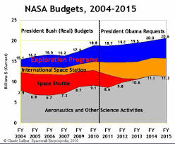 the space review costs of us piloted programs chart