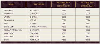 Club Carlson Redeem Chart Redeeming Etihad Miles For Jet Airways Flights Is No Longer