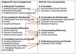 Presence Health Chart The Updated Icf Core Competency Model Keith Webb