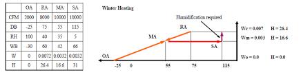 Btu To Cfh Chart Ventilation Infiltration Exfiltration Energy Models Com