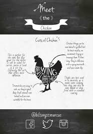 Meet The Chicken Poultry Cuts Uses See Our Butchers