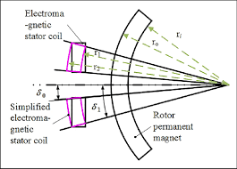 rotor section equivalent diagram