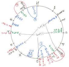 Lottery Winners Astrology Charts Paper On Lottery Winners