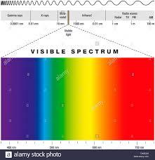 Electromagnetic Spectrum Stock Photos Electromagnetic