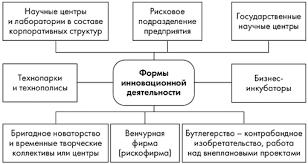 Виды инновационной деятельности курсовая cкачать Виды инновационной деятельности курсовая описание