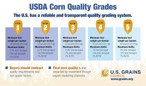 Usda Corn Quality Grades U S Grains Council