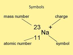 Symbols. Atomic Number- No. of protons Atomic Mass – No. of ...