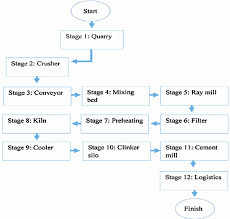 Stages In Cement Production Flow Chart 43 Download