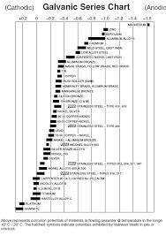 Galvanic Corrosion Chart Dissimilar Metals