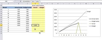 Excel Series Chart Excel Charts Dynamic Label Positioning Of Line Series
