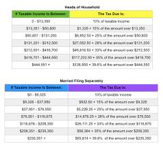 head of household tax brackets 2017