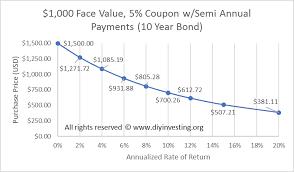 Bond Valuation Price Is Paramount Diy Investing
