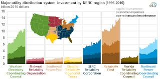 Ferc Chart Of Accounts Major Utilities Continue To Increase Spending On U S