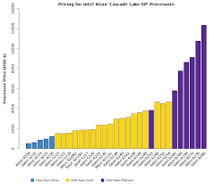 Intel Cpu Price Chart Intel Xeon Cascade Lake Sp Pricing Microway