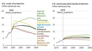 Natural Gas Liquids Price Chart Eia Us To Become Net Energy Exporter In 2020 Trade Oil Etf