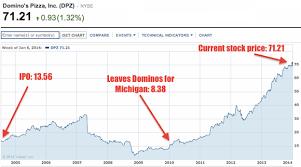 Dominos Share Price Muzicadl