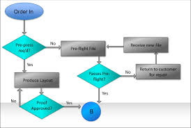 images of process flow diagram examples   diagramscollection process flow diagram examples pictures diagrams