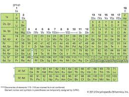 Element Chart With Names And Symbols Elements Of The Periodic Table Quiz Britannica