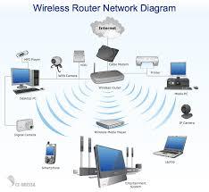 wireless network diagram home entertainment wiring diagram completed network diagram wireless network wireless router network diagram wireless network diagram home entertainment