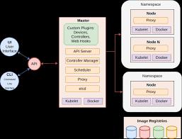 Container Orchestration Guidelines Developer Skatelescope