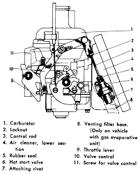 Repair guides carbureted fuel systems carburetors rh bendix zenith carburetor diagram zenith carburetor line diagram