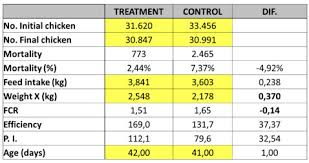 Use Of Intestinal Conditioner Pronutrients In Broilers