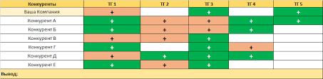 Пример конкурентного анализа таблиц для мониторинга  compet analiz4