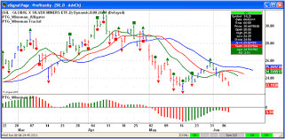 Esignal Charting A Holistic Approach To Trading Profitunity