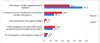 Потребительское кредитование в России Привет Студент   то в таких домохозяйствах в среднем 1 24 непогашенных кредита в 2007 г было 1 3 и 1 17 соответственно таким образом опыт кредитования расширился