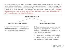 Презентация на тему План семинара Часть Вступительное слово  37 По результатам рассмотрения обращения контрольный орган