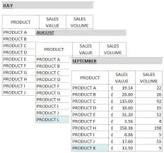 Using Pivot Tables To Compare Data