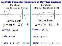 equation of a parabola in vertex form jennarocca